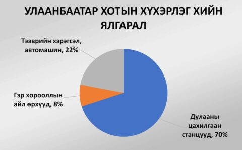 Хүхэрлэг хийн 70 хувь нь цахилгаан станцын яндангаас ялгардаг